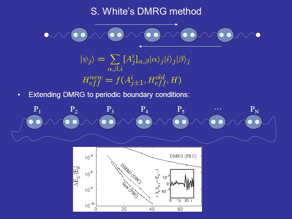 S. White's DMRG method Extending DMRG to periodic boundary conditions: P1P1 P2P2 P3P3 P4P4 P5P5  PNPN