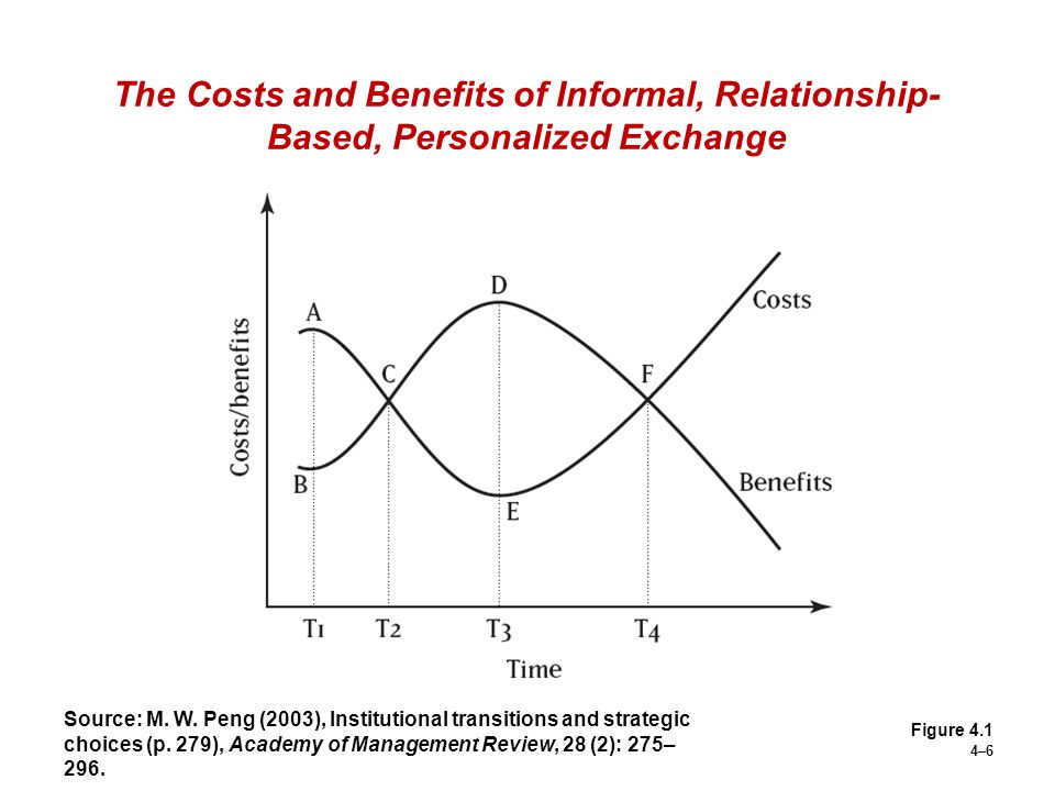 4–6 The Costs and Benefits of Informal, Relationship- Based, Personalized Exchange Figure 4.1 Source: M. W. Peng (2003), Institutional transitions and