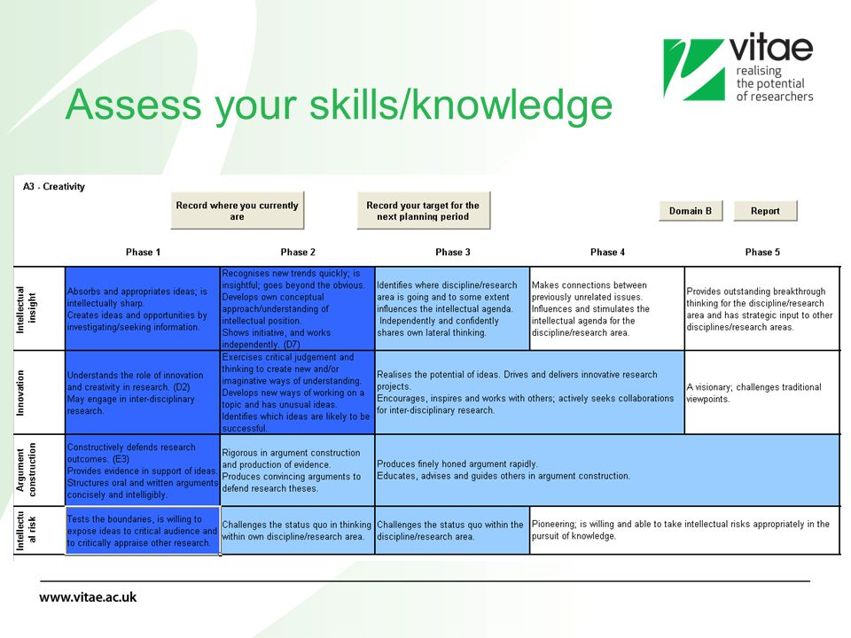 Assess your skills/knowledge