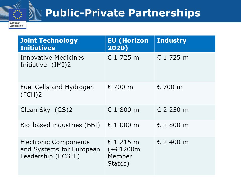 Public-Private Partnerships Joint Technology Initiatives EU (Horizon 2020) Industry Innovative Medicines Initiative (IMI)2 € 1 725 m Fuel Cells and Hydrogen (FCH)2 € 700 m Clean Sky (CS)2€ 1 800 m€ 2 250 m Bio-based industries (BBI)€ 1 000 m€ 2 800 m Electronic Components and Systems for European Leadership (ECSEL) € 1 215 m (+€1200m Member States) € 2 400 m