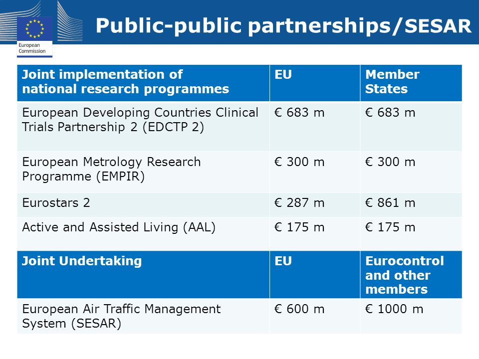 Public-public partnerships/ SESAR Joint implementation of national research programmes EUMember States European Developing Countries Clinical Trials P