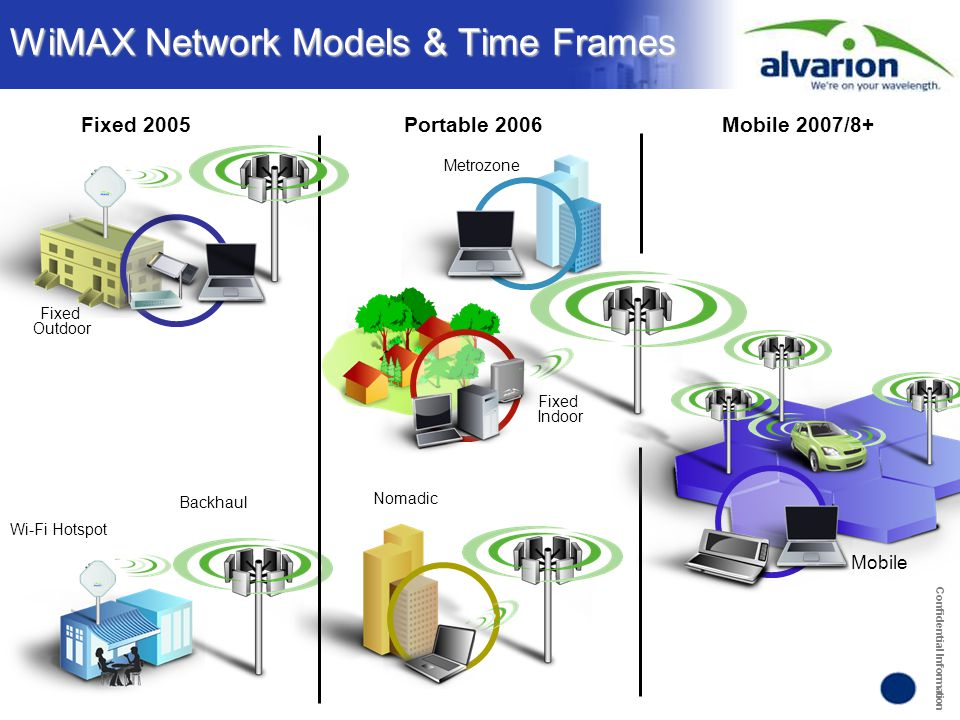 Confidential Information WiMAX Network Models & Time Frames Fixed Outdoor Backhaul Wi-Fi Hotspot Fixed 2005Portable 2006Mobile 2007/8+ Metrozone Nomad
