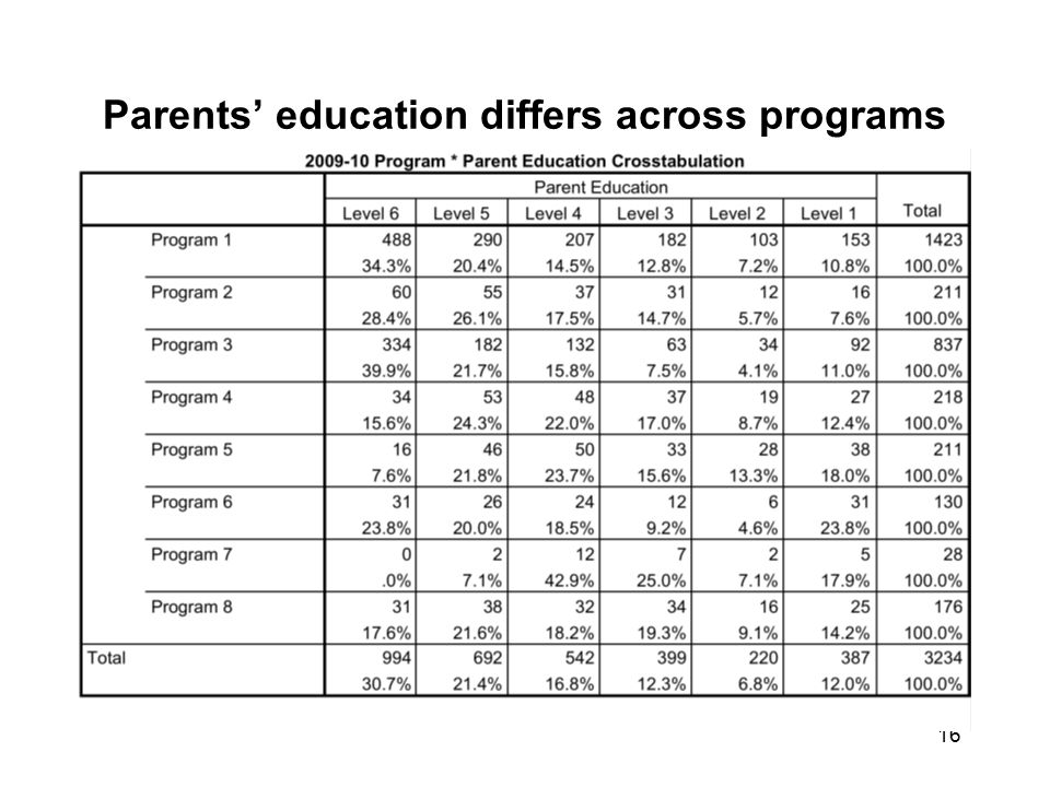 Parents' education differs across programs 16