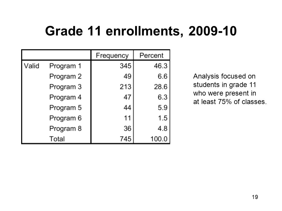 Grade 11 enrollments, 2009-10 19 Analysis focused on students in grade 11 who were present in at least 75% of classes.