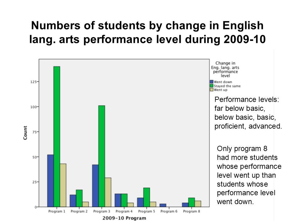 Numbers of students by change in English lang.