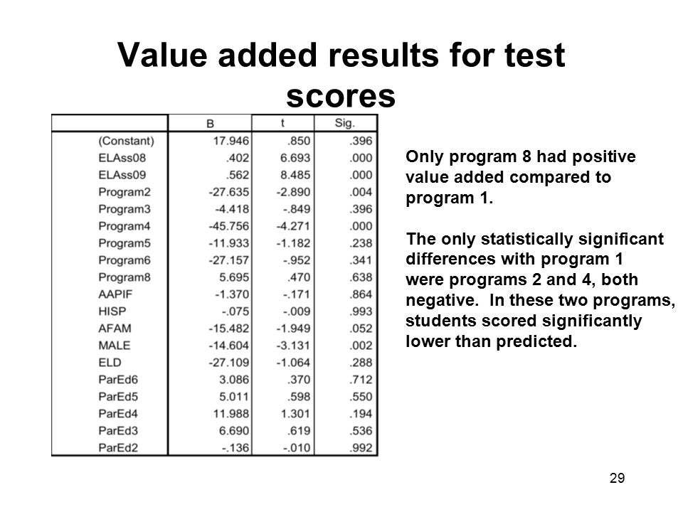 Value added results for test scores 29 Only program 8 had positive value added compared to program 1.