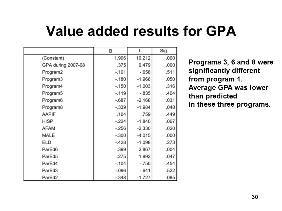 Value added results for GPA 30 Programs 3, 6 and 8 were significantly different from program 1.