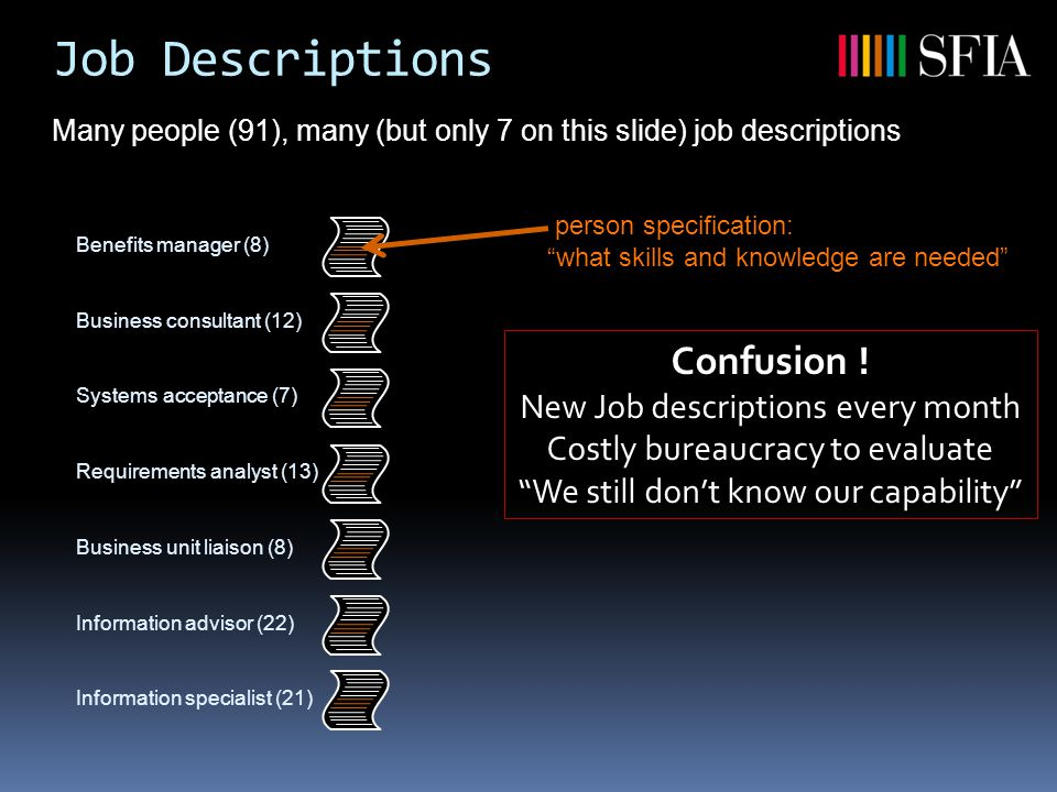 Job Descriptions Many people (91), many (but only 7 on this slide) job descriptions Benefits manager (8)Business consultant (12)Systems acceptance (7)Requirements analyst (13)Business unit liaison (8)Information advisor (22)Information specialist (21) Confusion .