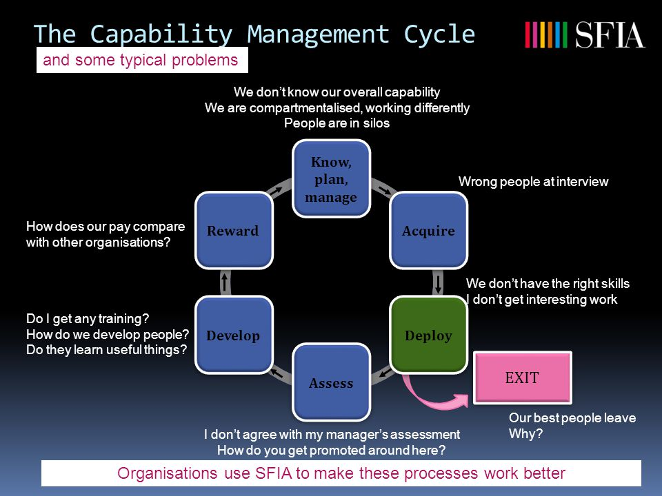 The Capability Management Cycle We don't have the right skills I don't get interesting work We don't know our overall capability We are compartmentalised, working differently People are in silos Do I get any training.