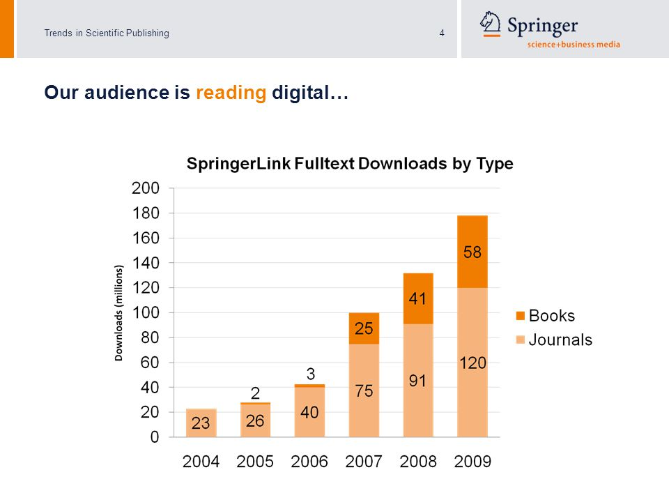 Trends in Scientific Publishing4 Our audience is reading digital…