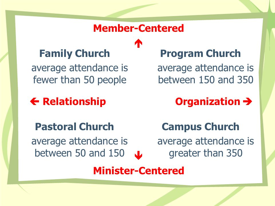 Family Church average attendance is fewer than 50 people Campus Church average attendance is greater than 350 Program Church average attendance is bet