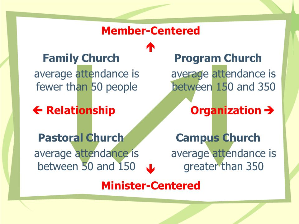 Family Church average attendance is fewer than 50 people Campus Church average attendance is greater than 350 Program Church average attendance is between 150 and 350 Pastoral Church average attendance is between 50 and 150  RelationshipOrganization  Member-Centered   Minister-Centered
