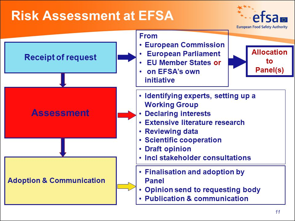 Meeting Thomson Reuters, 26 January 2011 Risk Assessment at EFSA Assessment Adoption & Communication Receipt of request Identifying experts, setting u