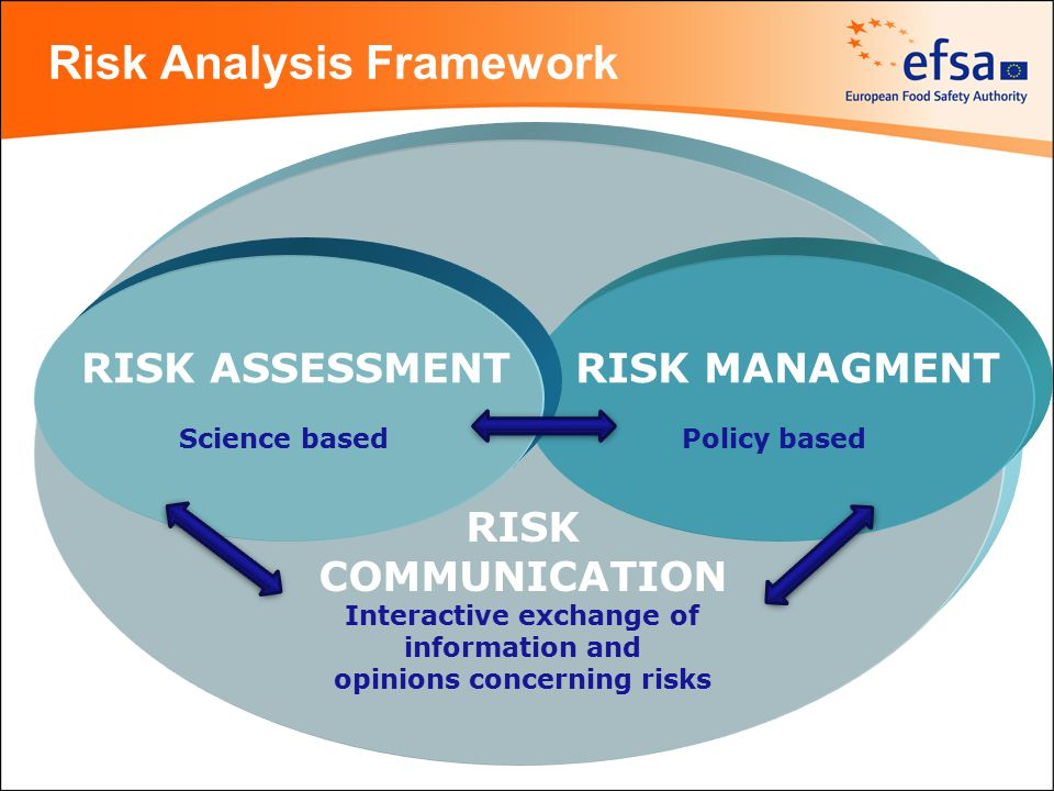 Risk Analysis Framework RISK MANAGMENT Policy based RISK ASSESSMENT Science based RISK COMMUNICATION Interactive exchange of information and opinions