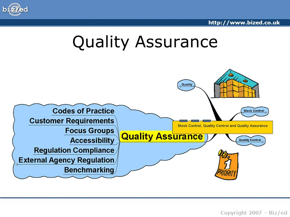 http://www.bized.co.uk Copyright 2007 – Biz/ed Quality Assurance