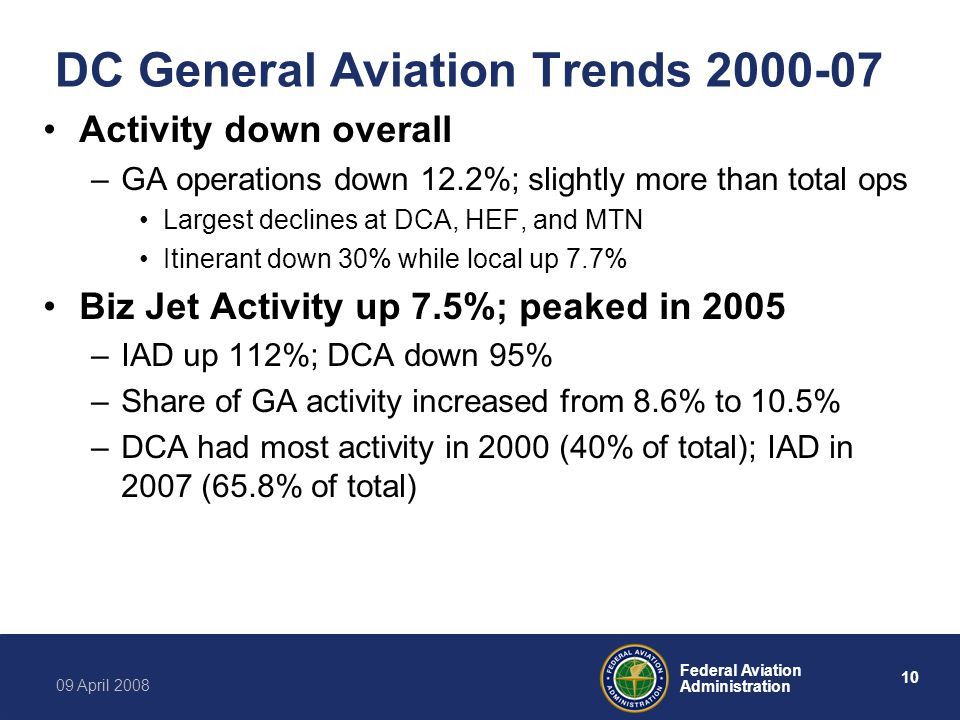 10 Federal Aviation Administration 09 April 2008 DC General Aviation Trends 2000-07 Activity down overall –GA operations down 12.2%; slightly more than total ops Largest declines at DCA, HEF, and MTN Itinerant down 30% while local up 7.7% Biz Jet Activity up 7.5%; peaked in 2005 –IAD up 112%; DCA down 95% –Share of GA activity increased from 8.6% to 10.5% –DCA had most activity in 2000 (40% of total); IAD in 2007 (65.8% of total)