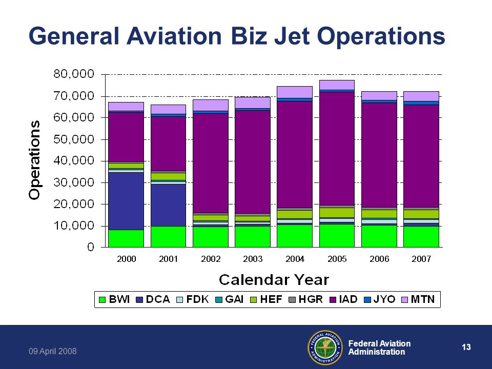 13 Federal Aviation Administration 09 April 2008 General Aviation Biz Jet Operations