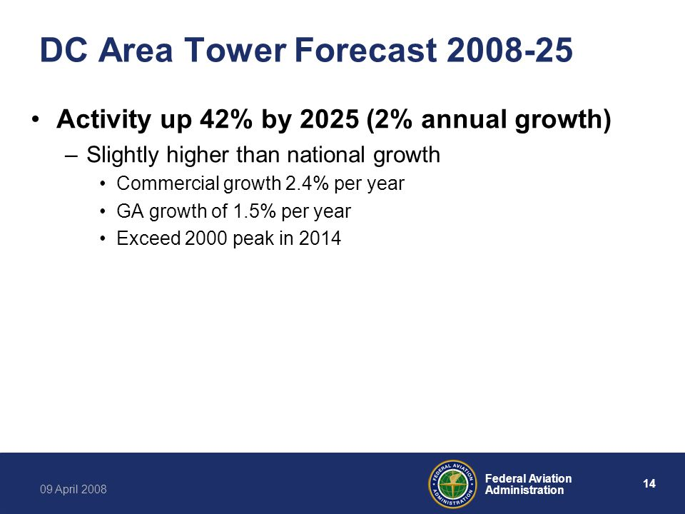 14 Federal Aviation Administration 09 April 2008 DC Area Tower Forecast 2008-25 Activity up 42% by 2025 (2% annual growth) –Slightly higher than national growth Commercial growth 2.4% per year GA growth of 1.5% per year Exceed 2000 peak in 2014