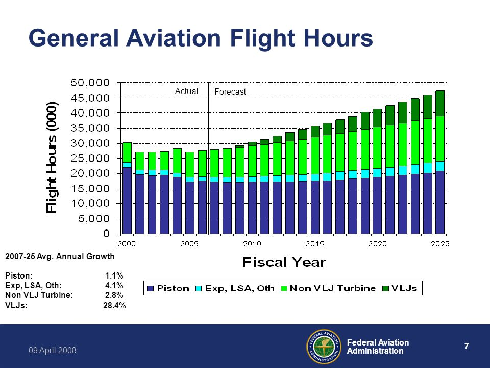 7 Federal Aviation Administration 09 April 2008 General Aviation Flight Hours Actual Forecast 2007-25 Avg.