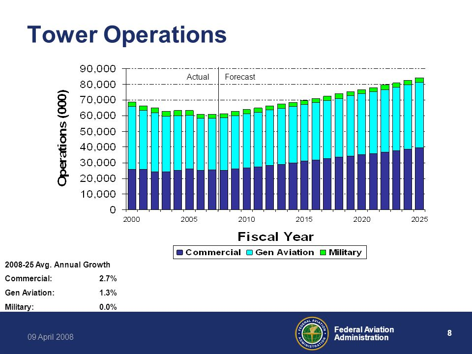 8 Federal Aviation Administration 09 April 2008 Tower Operations 2008-25 Avg.