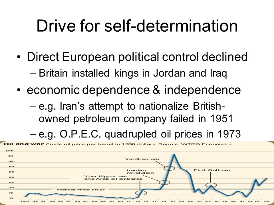 Drive for self-determination Direct European political control declined –Britain installed kings in Jordan and Iraq economic dependence & independence –e.g.