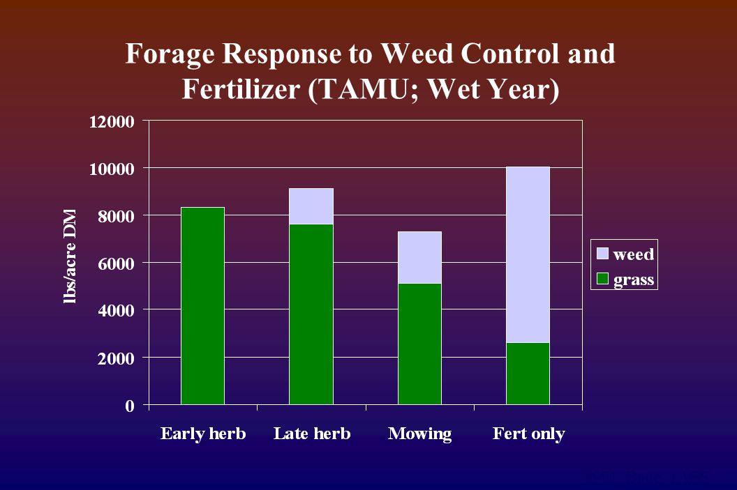 Forage Response to Weed Control and Fertilizer (TAMU; Wet Year) 1991. Bade, TAES