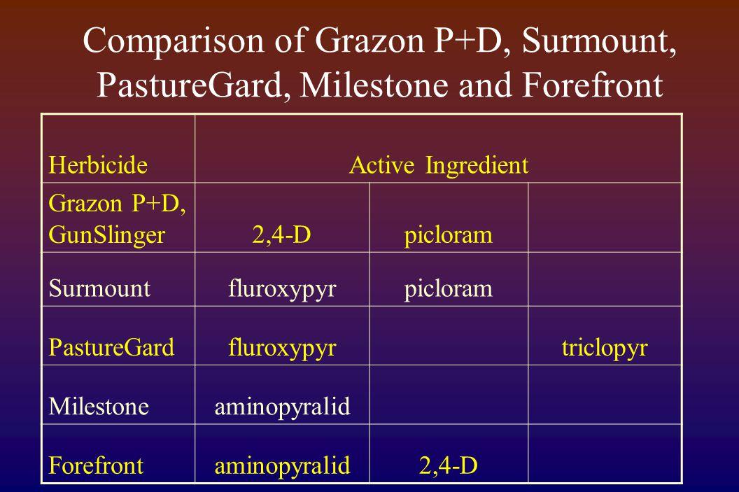 Comparison of Grazon P+D, Surmount, PastureGard, Milestone and Forefront HerbicideActive Ingredient Grazon P+D, GunSlinger2,4-Dpicloram Surmountfluroxypyrpicloram PastureGardfluroxypyrtriclopyr Milestoneaminopyralid Forefrontaminopyralid2,4-D
