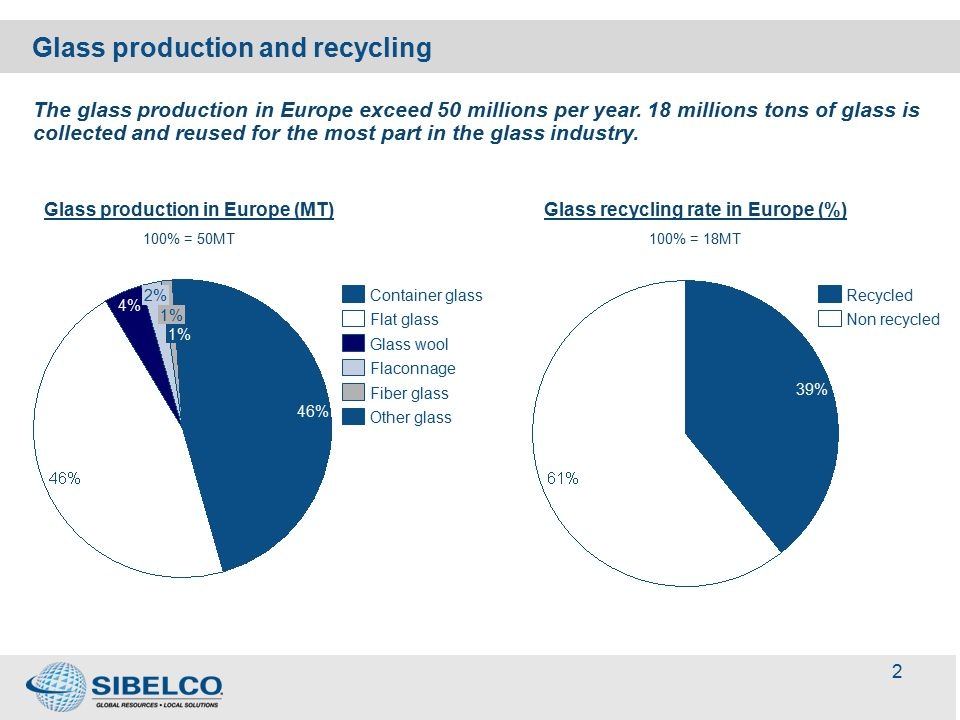 3 Glass recycling per applications Glass woolFlat glassContainer glassFiber glassother glass Production (MT) Recycled (MT) Recycled material in formulation (MT) Container glass is at the forefront of the recycling initiative in Europe.