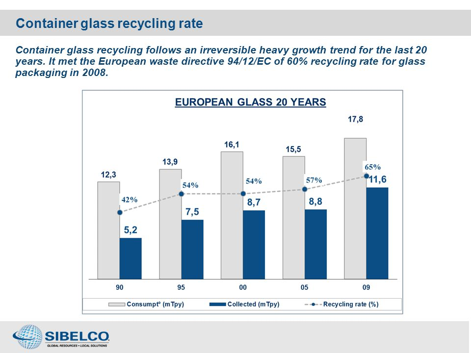 Container glass recycling rate Container glass recycling follows an irreversible heavy growth trend for the last 20 years.