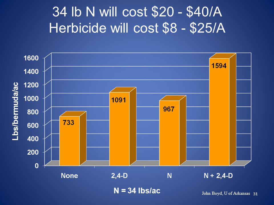 31 34 lb N will cost $20 - $40/A Herbicide will cost $8 - $25/A Lbs/bermuda/ac N = 34 lbs/ac John Boyd, U of Arkansas