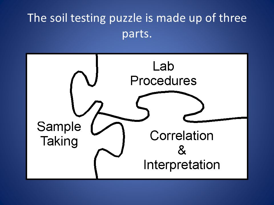 The soil testing puzzle is made up of three parts.
