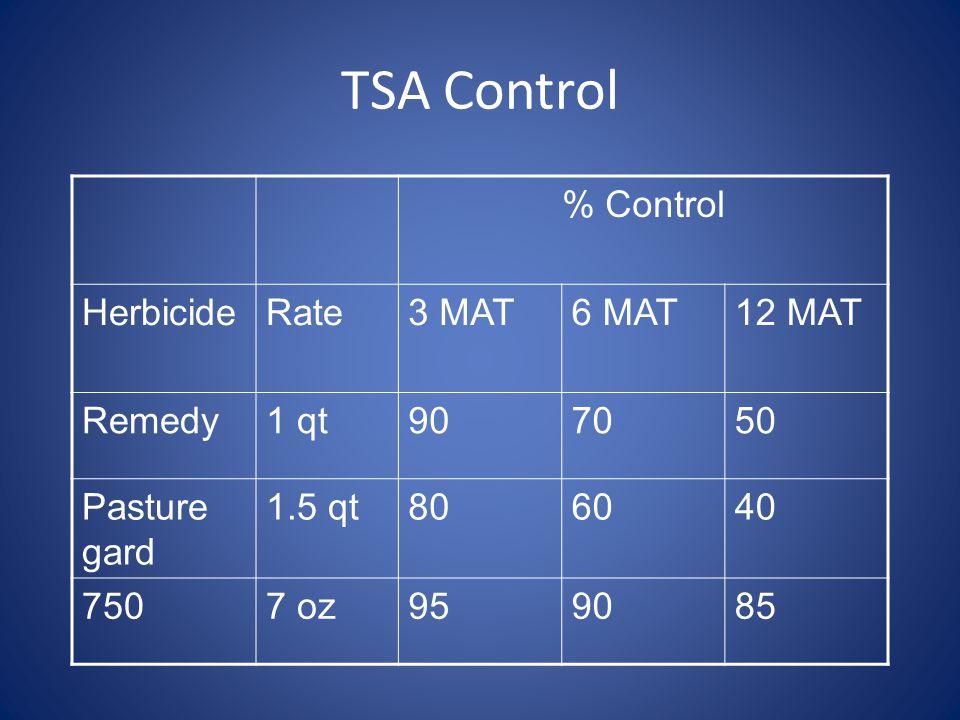TSA Control % Control HerbicideRate3 MAT6 MAT12 MAT Remedy1 qt907050 Pasture gard 1.5 qt806040 7507 oz959085