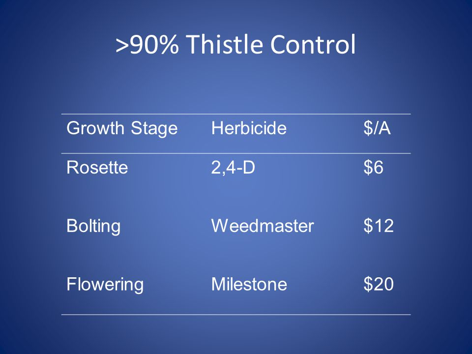 >90% Thistle Control Growth StageHerbicide$/A Rosette2,4-D$6 BoltingWeedmaster$12 FloweringMilestone$20