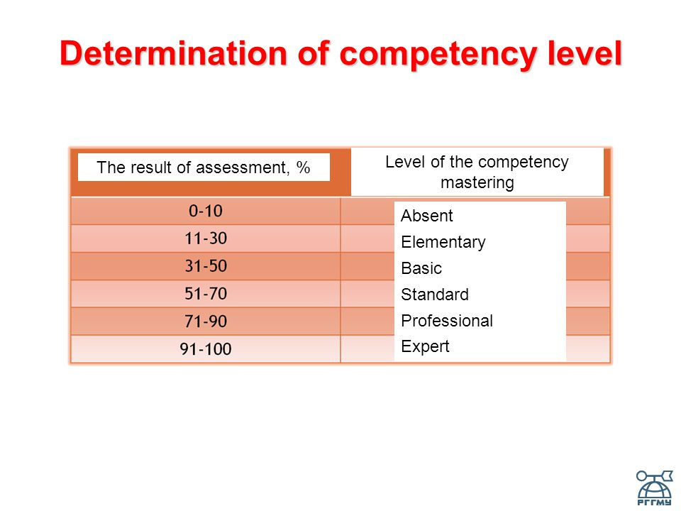 Determination of competency level The result of assessment, % Level of the competency mastering Absent Elementary Basic Standard Professional Expert