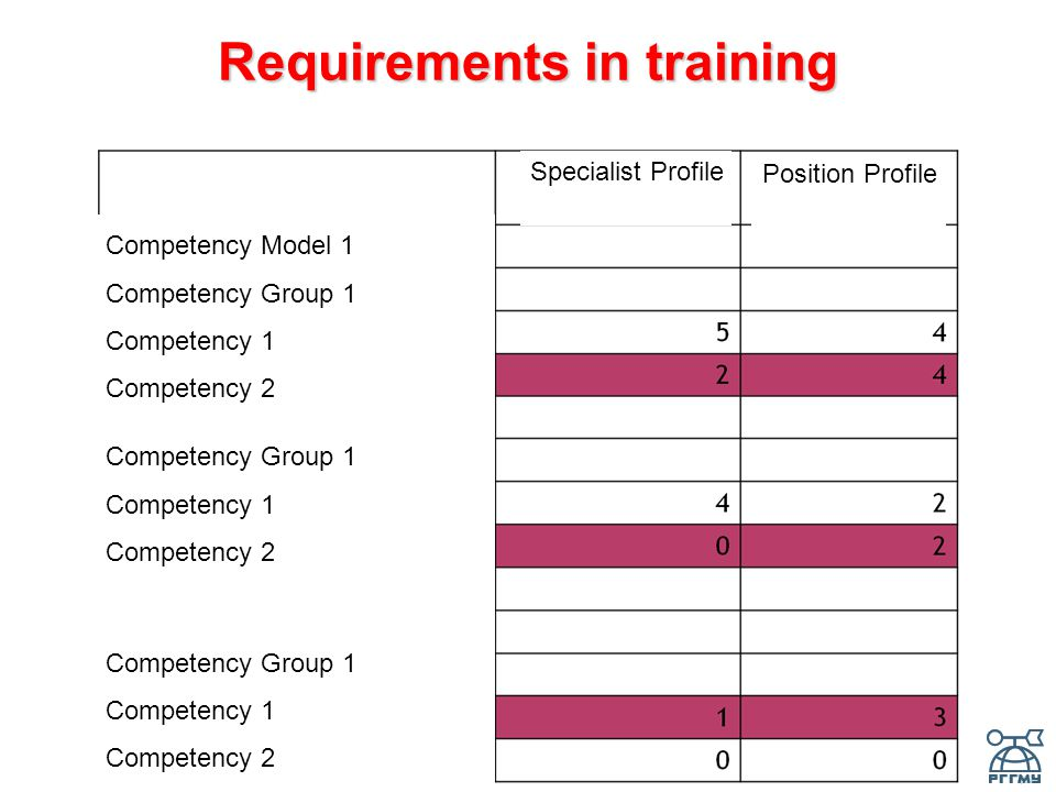 Requirements in training Competency Model 1 Competency Group 1 Competency 1 Competency 2 Competency Group 1 Competency 1 Competency 2 Competency Group 1 Competency 1 Competency 2 Specialist Profile Position Profile