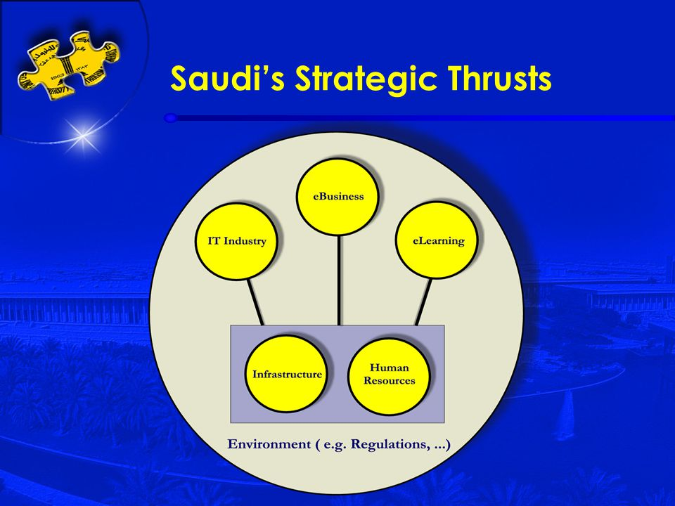 Saudi's Strategic Thrusts