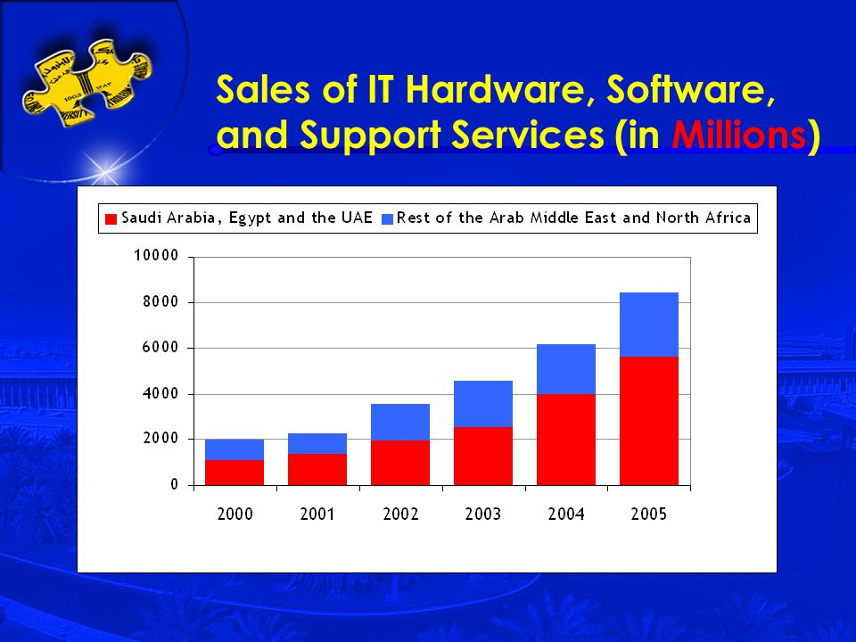 Sales of IT Hardware, Software, and Support Services (in Millions)