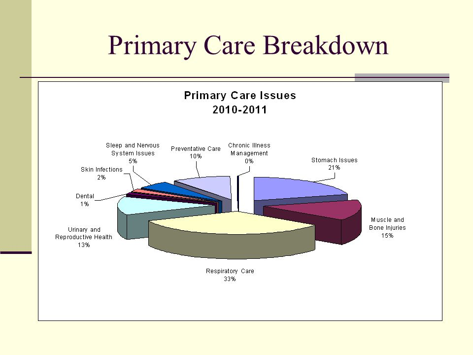 Primary Care Breakdown