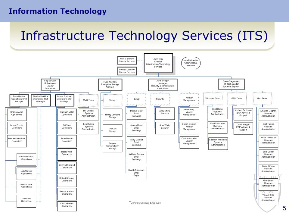 Information Technology Infrastructure Technology Services (ITS) 5