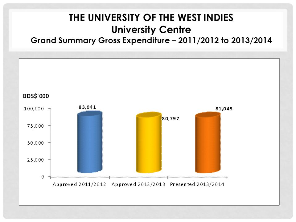 THE UNIVERSITY OF THE WEST INDIES University Centre Grand Summary Gross Expenditure – 2011/2012 to 2013/2014