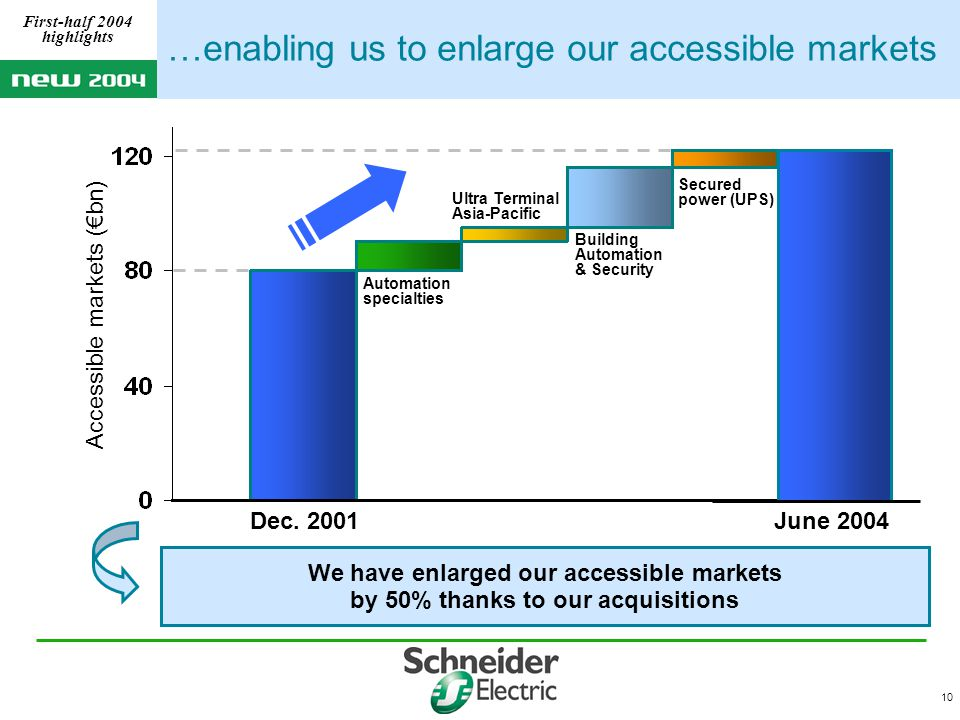 10 …enabling us to enlarge our accessible markets We have enlarged our accessible markets by 50% thanks to our acquisitions First-half 2004 highlights Accessible markets (€bn) Automation specialties Ultra Terminal Asia-Pacific Secured power (UPS) Building Automation & Security June 2004Dec.