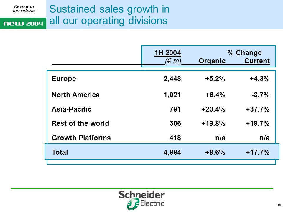 16 Sustained sales growth in all our operating divisions 1H 2004 % Change (€ m)OrganicCurrent Europe2,448+5.2%+4.3% North America1,021 +6.4%-3.7% Asia-Pacific791+20.4%+37.7% Rest of the world306+19.8%+19.7% Growth Platforms418n/a n/a Total4,984+8.6%+17.7% Review of operations