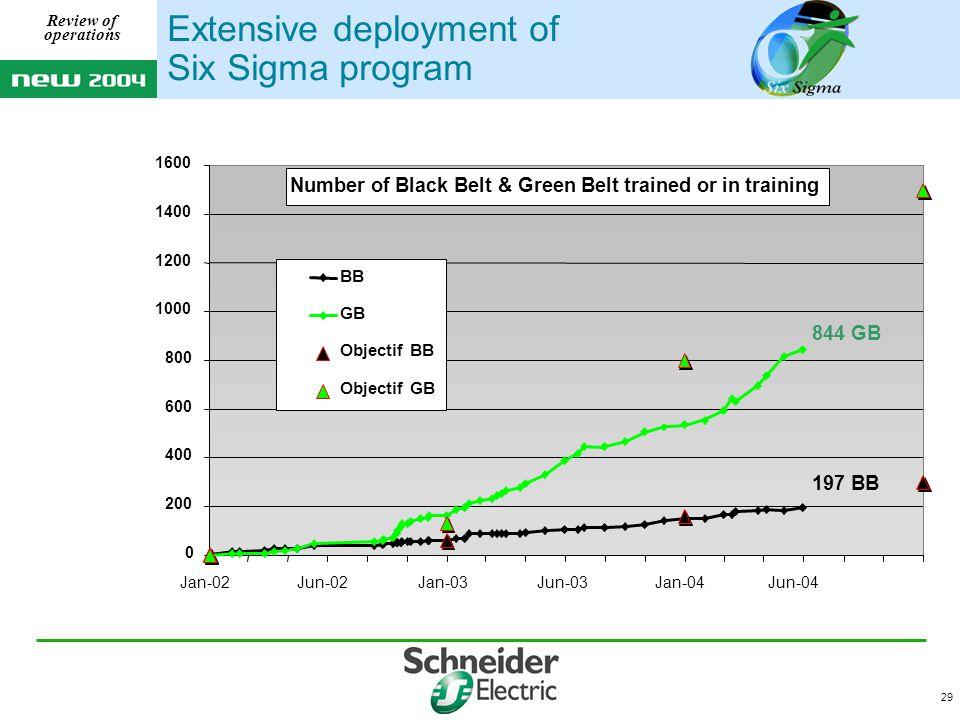 29 Review of operations Extensive deployment of Six Sigma program 197 BB 844 GB 0 200 400 600 800 1000 1200 1400 1600 Jan-02Jun-02Jan-03Jun-03Jan-04Jun-04 BB GB Objectif BB Objectif GB Number of Black Belt & Green Belt trained or in training