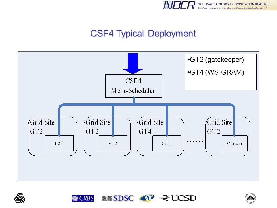 GT2 (gatekeeper) GT4 (WS-GRAM) CSF4 Typical Deployment