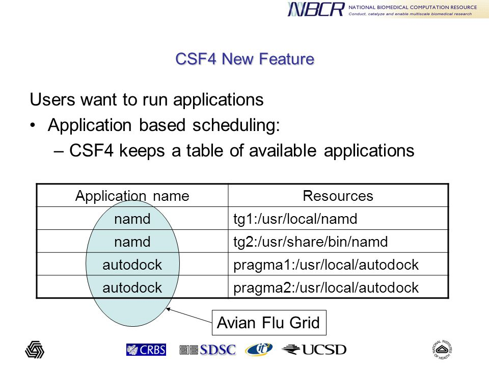 CSF4 New Feature Users want to run applications Application based scheduling: –CSF4 keeps a table of available applications Application nameResources namdtg1:/usr/local/namd namdtg2:/usr/share/bin/namd autodockpragma1:/usr/local/autodock autodockpragma2:/usr/local/autodock Avian Flu Grid