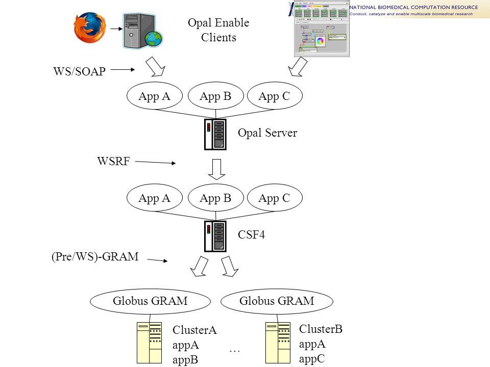 Opal Enable Clients App AApp BApp C Opal Server App AApp BApp C CSF4 ClusterA appA appB Globus GRAM … ClusterB appA appC WS/SOAP WSRF (Pre/WS)-GRAM