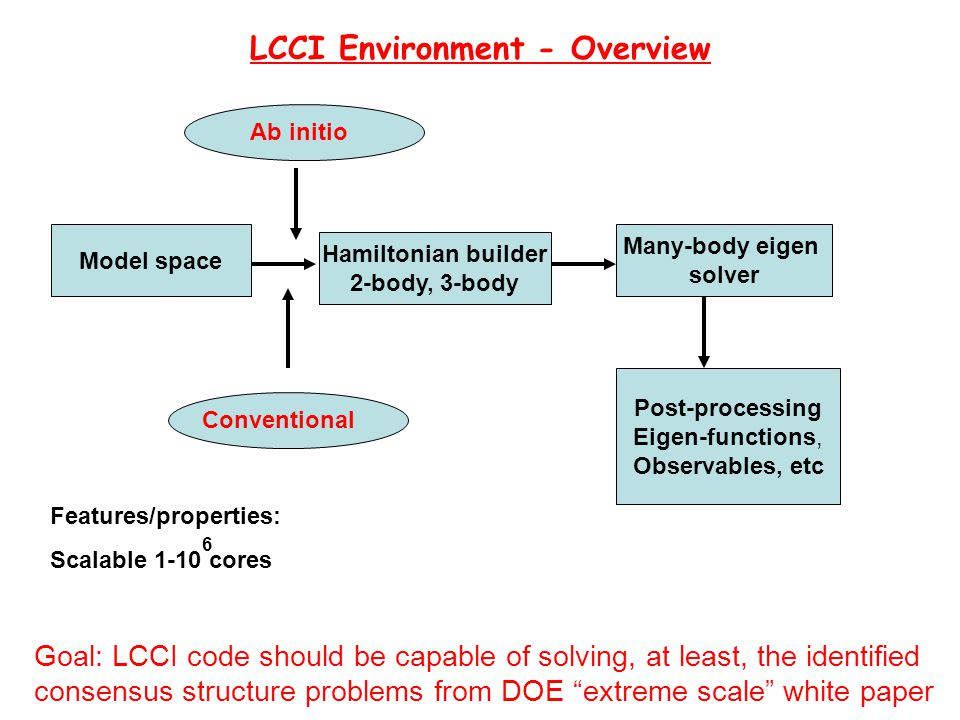 LCCI Environment - Overview Ab initio Model space Hamiltonian builder 2-body, 3-body Many-body eigen solver Post-processing Eigen-functions, Observables, etc Conventional Features/properties: Scalable 1-10 cores 6 Goal: LCCI code should be capable of solving, at least, the identified consensus structure problems from DOE extreme scale white paper
