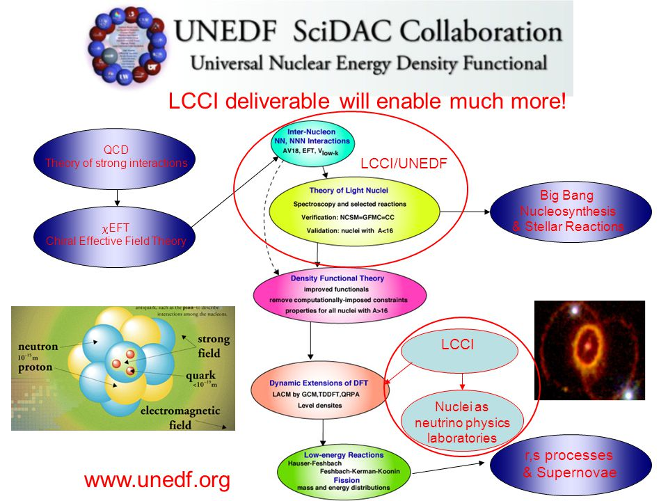 www.unedf.org QCD Theory of strong interactions  EFT Chiral Effective Field Theory Big Bang Nucleosynthesis & Stellar Reactions r,s processes & Supernovae LCCI deliverable will enable much more.