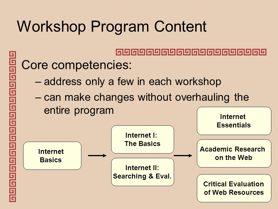 Workshop Program Content Core competencies: –address only a few in each workshop –can make changes without overhauling the entire program Internet Basics Internet I: The Basics Internet II: Searching & Eval.