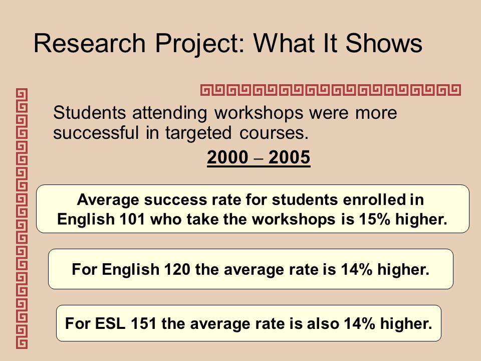 Research Project: What It Shows Students attending workshops were more successful in targeted courses.